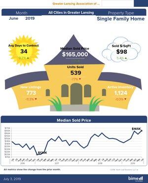 Statistics show it's still a seller's market