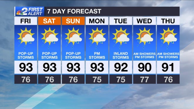 Forecast for Friday, July 19, 2019.