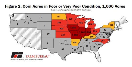 Across the Corn Belt more than 7 million acres are in poor or very-poor condition as of July 14, up millions of acres from prior-year levels.