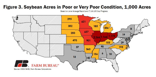 As of July 14, 12% of the soybean crop was in poor or very-poor condition, up from 8% the prior year.