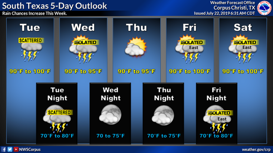 A weak cold front will bring rain chances to the area early this week, according to the National Weather Service.