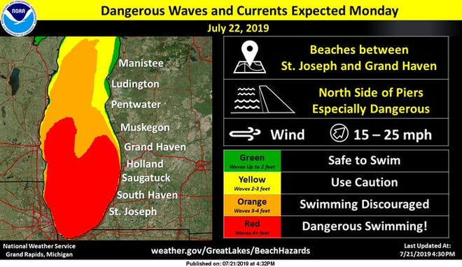 Dangerous swim conditions will develop Monday for beaches south of Grand Haven. Piers may also be overtopped by water.