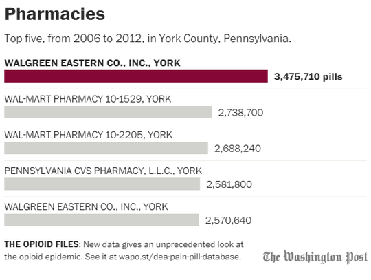 This graph shows the five pharmacies with the greatest inventory of prescription opioid pills in York County from 2006 through 2012, according to data analyzed by The Washington Post.