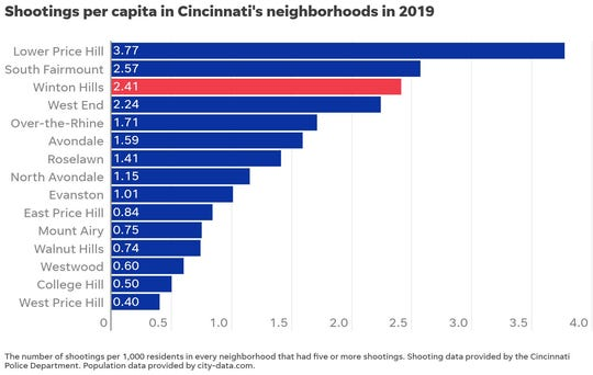 Shootings per 1,000 residents in Cincinnati neighborhoods with five or more shootings.