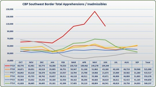 This graph shows a sharp decline in southwest border crossings in June 2019. Immigration officials predicted the drop after the Mexican government agreed to ramp up enforcement at its own southern border.