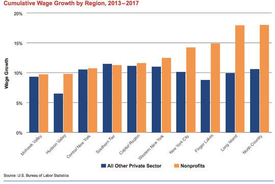 Nonprofit job growth was in excess of 10% in eight regions of the state and 19% on Long Island and the North Country.