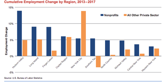 Nonprofits outpaced other private sector employers in job growth between 2013 and 2017.