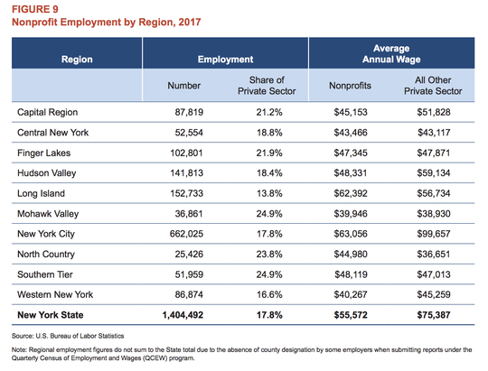 Here are the percentage of jobs in the nonprofit sector in New York compared to the private sector in 2017.