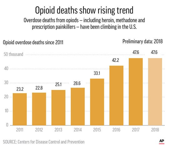Graphic shows U.S. opioid overdose rate per 100,000 people.