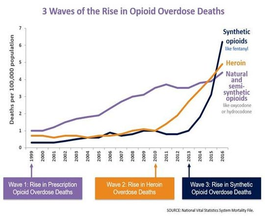 CDC data: From 1996-2016 more than 350,000 people died from an overdose involving an opioid, including prescription and illicit opioids.
