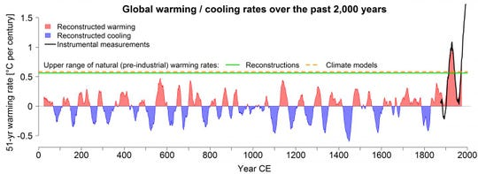 Global warming/cooling rates over the past 2,000 years. At more than 1.7 degrees per century, the current rate of warming is significantly higher than the expected natural rate of warming, and higher than values for every previous century.