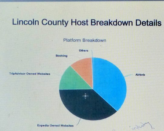 Chart shows the breakdown of platforms offering short-term rentals in Lincoln County.