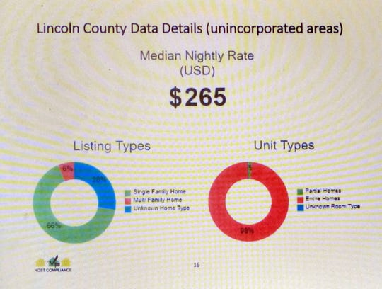 Chart shows median nightly rate for nightly rentals in unincorporated areas of the county.
