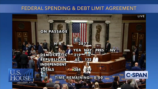 The House passed a bipartisan bill raising the federal debt ceiling today 289-149.