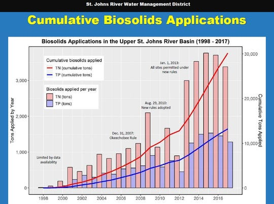 Nitrogen and phosphorus build up over time in the soils where biosolids are spread. Excess can migrate to lakes and rivers.