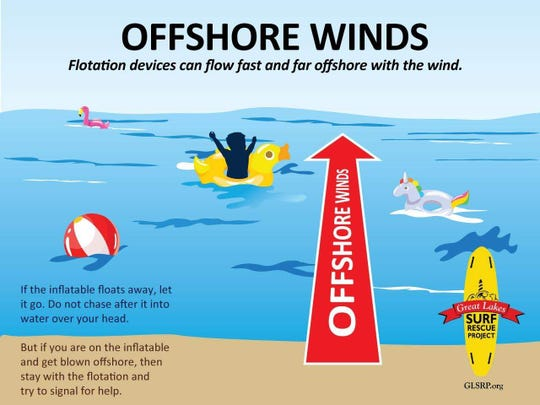 An illustration of offshore winds created by the Great Lakes Surf Rescue Project.