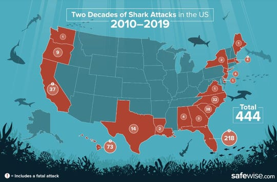 A map showing the tally of shark attacks between 2010 to June 2019.