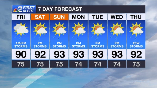 Forecast for Friday, July 26, 2019.