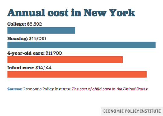 Here's a look at various costs for families in New York, according to the Economic Policy Institute, a union-backed think tank.