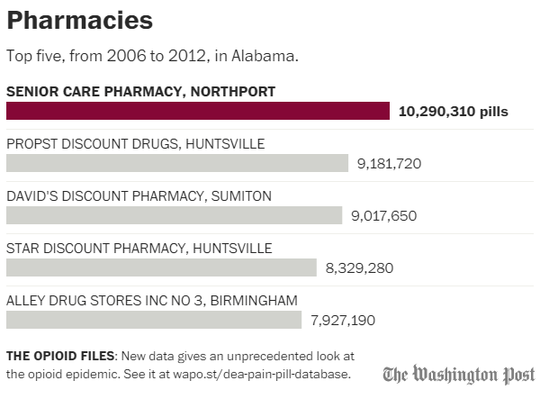 The top five opioid distributors in Alabama between 2006 and 2012. DEA data obtained and released by The Washington Post revealed more than 1.7 billion opioid pills flooded Alabama in a 6-year period.