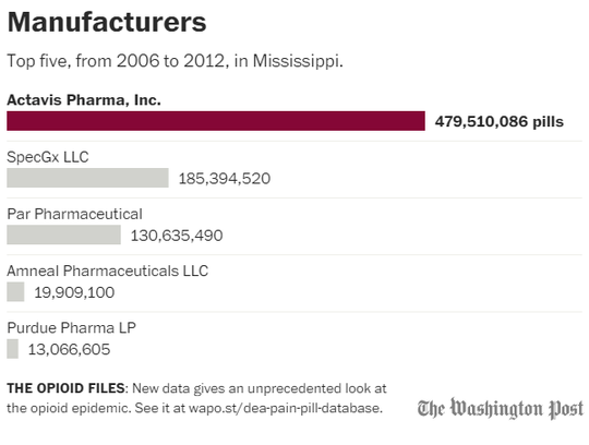 Leading manufacturers that sent prescription painkillers to Mississippi.