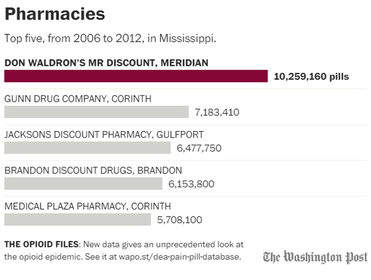 Mississippi pharmacies that dispensed the most opioids.