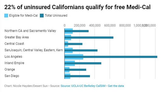 One-fifth of the state's population qualifies for Medi-Cal, but many don't sign up.