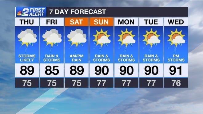 Forecast for Thursday, Aug. 1, 2019.