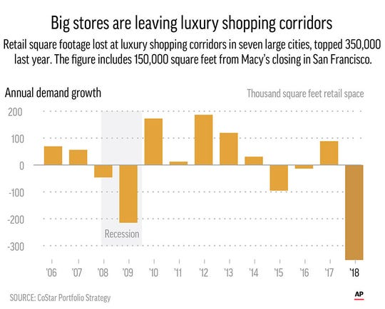 Big stores like Tommy Hilfiger and others are moving out of luxury shopping centers such as Fifth Avenue.;
