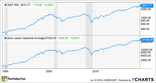 The market tends to drop during recessions