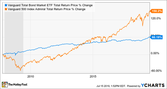 BND Total Return Price data by YCharts.