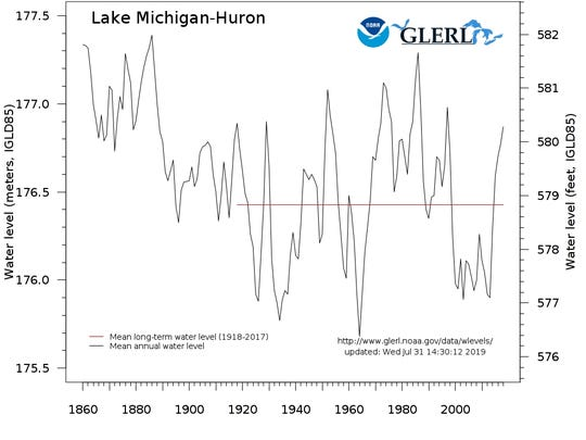 A map of historic water levels on Lakes Michigan and Huron shows a rise over the past few years after record lows in 2013. The National Oceanic and Atmospheric Administration's Great Lakes Environmental Research Laboratory compiled the data.