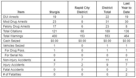 Crash numbers from the Sturgis Motorcycle Rally on Aug. 3, 2019.