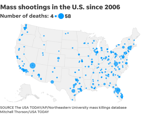 There have been 310 mass shootings in the U.S. since 2006, as of August 5, 2019