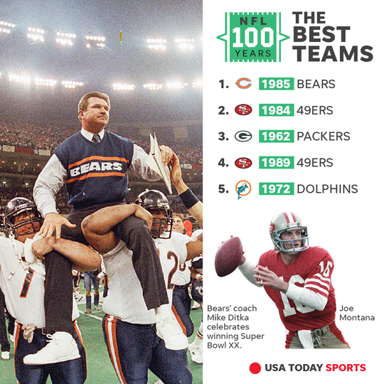 USA TODAY Sports came up with the ultimate power ranking of NFL teams.