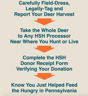 A chart of how to donate a harvested deer to Hunters Sharing the Harvest.