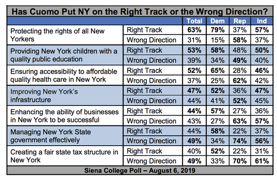 Here's how voters viewed Gov. Andrew Cuomo, according to a Siena College poll Tuesday.