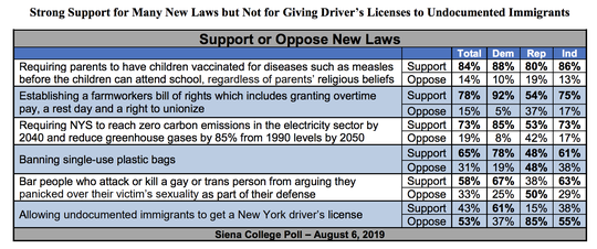 Here's how voters viewed key issues based on the state Legislature this year, according to a Siena College poll Tuesday.