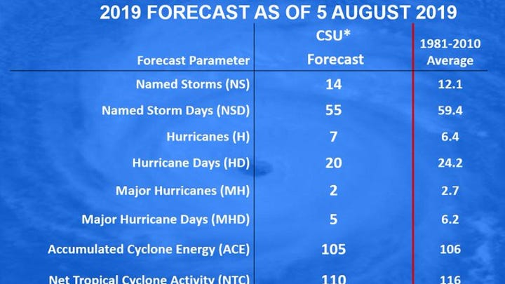 Colorado State University's 2019 hurricane season forecast issued August 5, 2019.