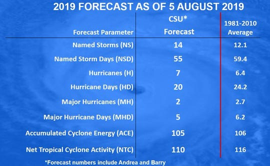 Colorado State University's 2019 hurricane season forecast issued August 5, 2019.