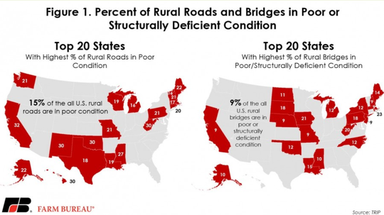 Percent of rural roads and bridges in poor or structurally deficient condition and denotes the 20 states in each category with the highest percentage of roads or bridges in poor condition.