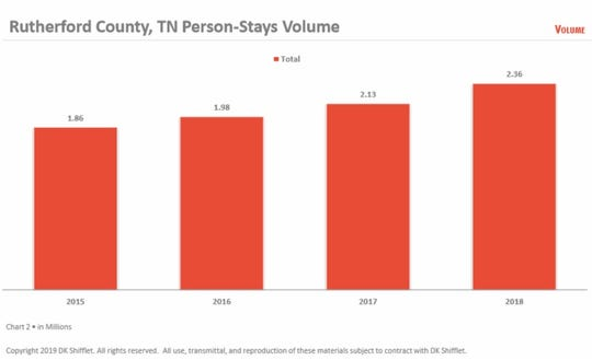 Rutherford County has seen an increase in tourism dollars over the past few years.