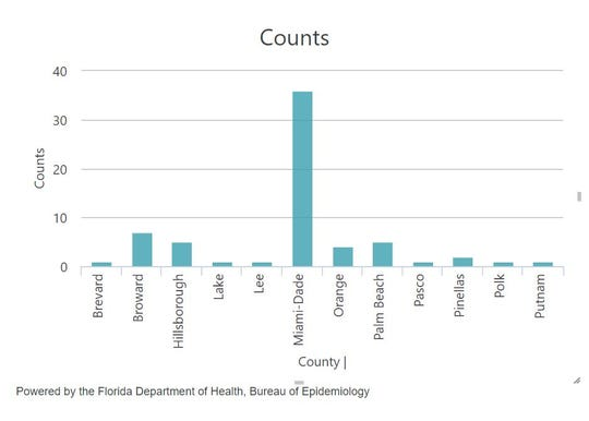 According to the Florida Department of Health's website, there have been 65 cases of Dengue Fever since the beginning of the year in Florida.