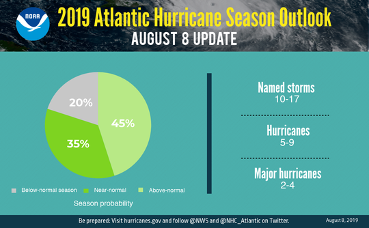 NOAA released its 2019 Atlantic Hurricane Season Outlook Thursday, August 8, 2019.