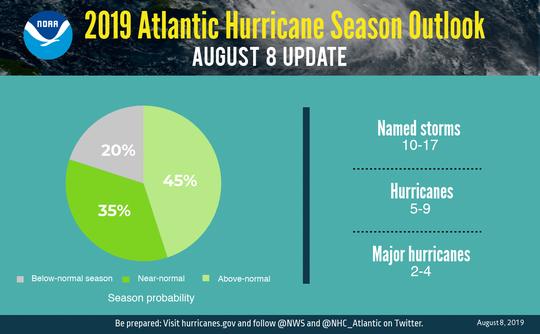 NOAA released its 2019 Atlantic Hurricane Season Outlook Thursday, August 8, 2019.