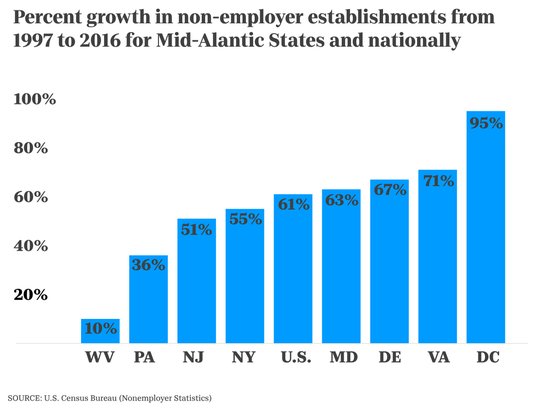Percent growth in non-employer establishments from 1997 to 2016 for Mid-Alantic States and nationally