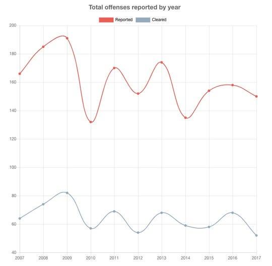 Violent crime trends slightly downward in Neptune Township