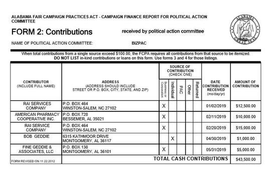 BIZPAC contribution form from a campaign finance report via the Secretary of State's website. Rai Services and American Pharmacy Cooperative Inc. have contributed to the PAC that's funded three front runners in the race for mayor.