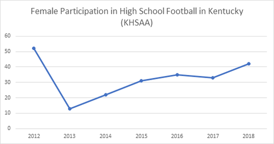 Female Participation in High School in Kentucky