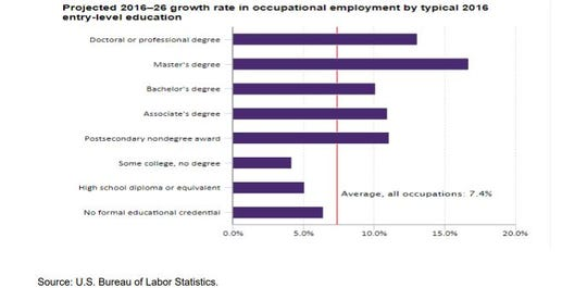 A chart from the U.S. Bureau of Labor Statistics shows the occupational employment growth rate based on entry-level education.